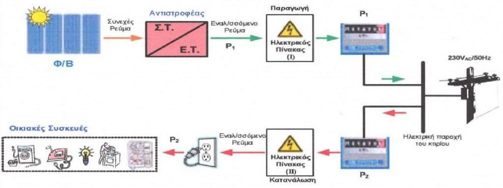 Σύνδεση ΦΒ Συστήματος με το Δίκτυο